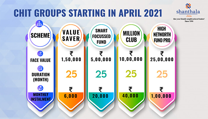 Chit groups starting in April 2021