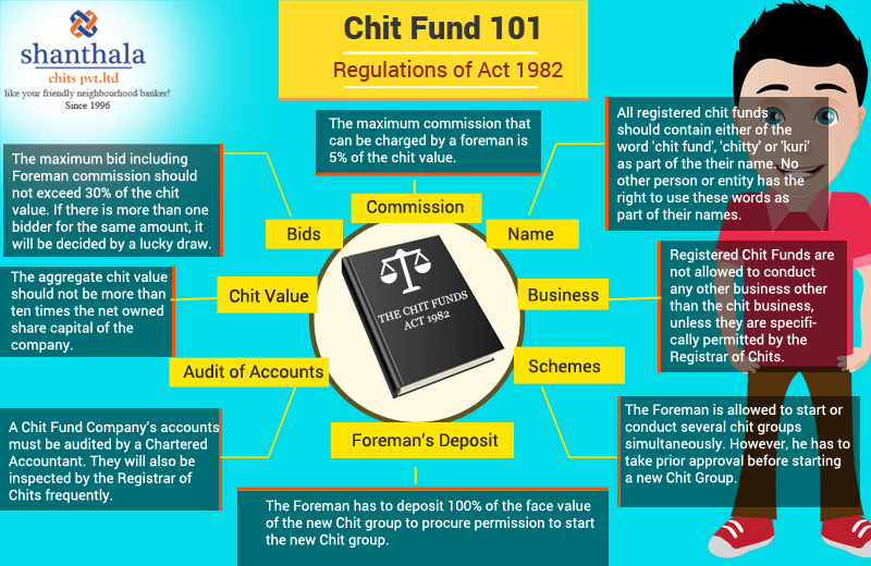 Chit Fund Act 1982